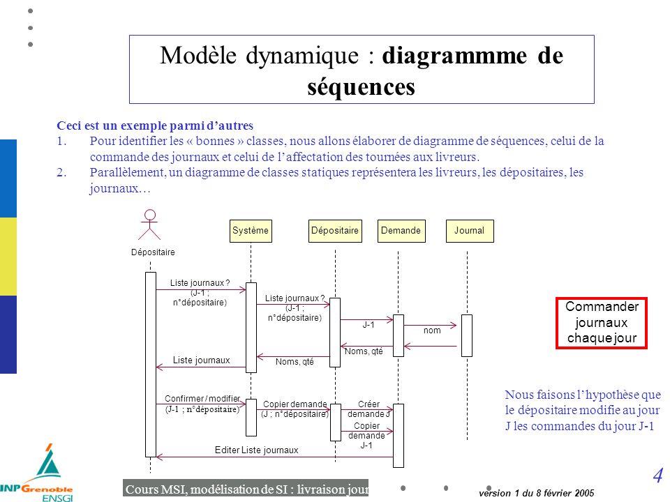 4 Cours MSI, modélisation de SI : livraison journaux version 1 du 8 février 2005 Modèle dynamique : diagrammme de séquences Ceci est un exemple parmi dautres 1.Pour identifier les « bonnes » classes, nous allons élaborer de diagramme de séquences, celui de la commande des journaux et celui de laffectation des tournées aux livreurs.