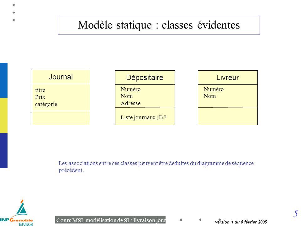 5 Cours MSI, modélisation de SI : livraison journaux version 1 du 8 février 2005 Modèle statique : classes évidentes Les associations entre ces classes peuvent être déduites du diagramme de séquence précédent.