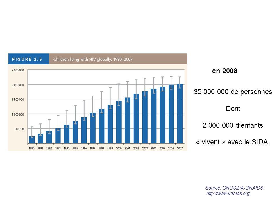 35 000 000 de personnes Dont 2 000 000 denfants « vivent » avec le SIDA. en 2008 Source: ONUSIDA-UNAIDS http://www.unaids.org