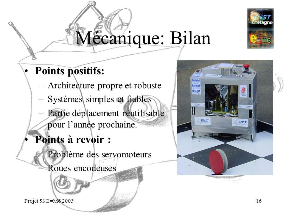 Projet 53 E=M6 200316 Mécanique: Bilan Points positifs: –Architecture propre et robuste –Systèmes simples et fiables –Partie déplacement réutilisable