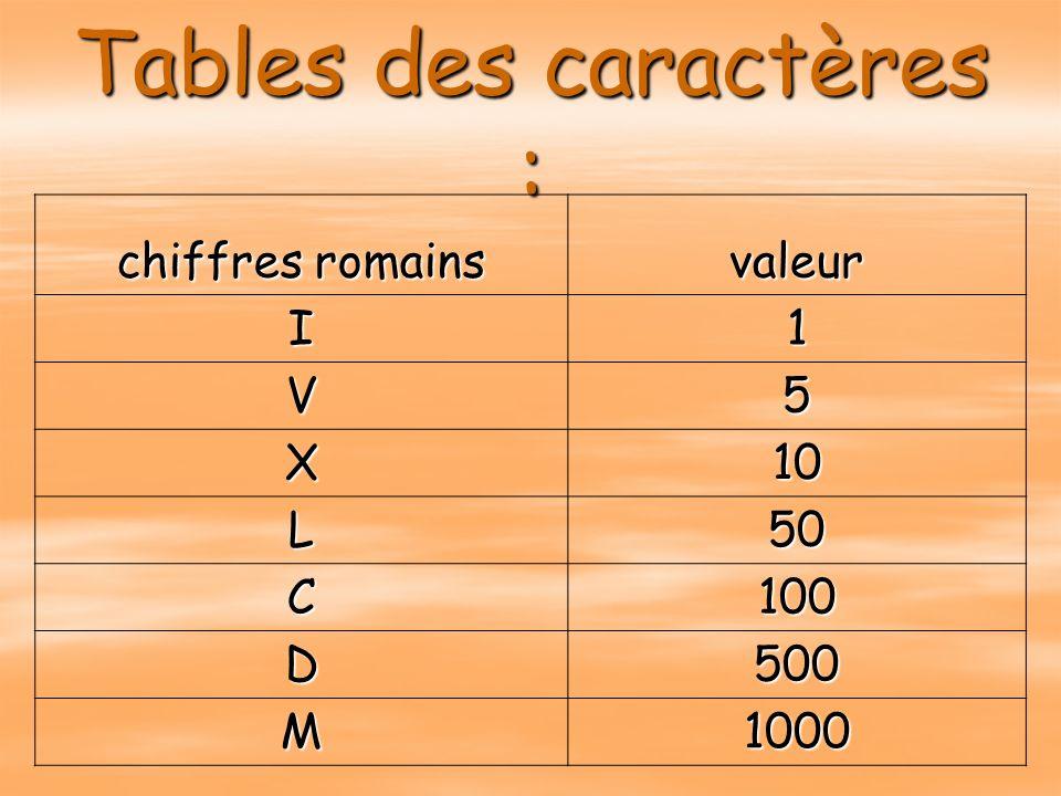 Tables des caractères : chiffres romains valeur I1 V5 X10 L50 C100 D500 M1000