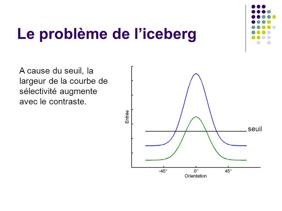 Le problème de liceberg seuil A cause du seuil, la largeur de la courbe de sélectivité augmente avec le contraste.