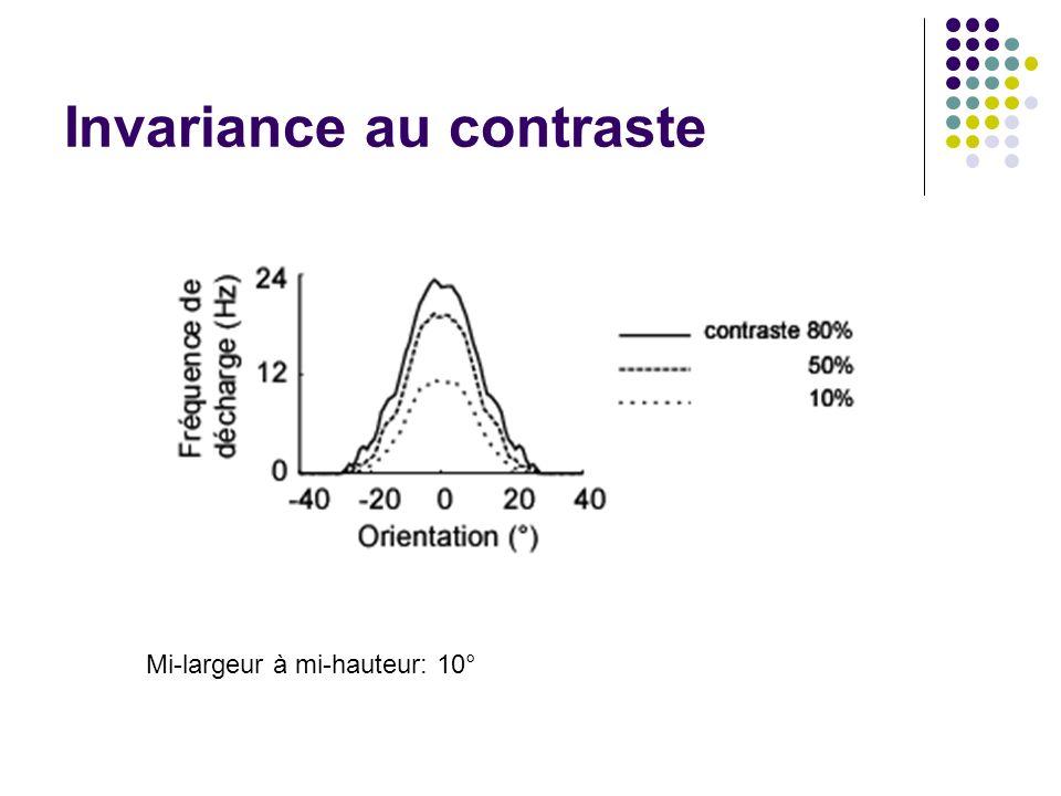 Invariance au contraste Mi-largeur à mi-hauteur: 10°