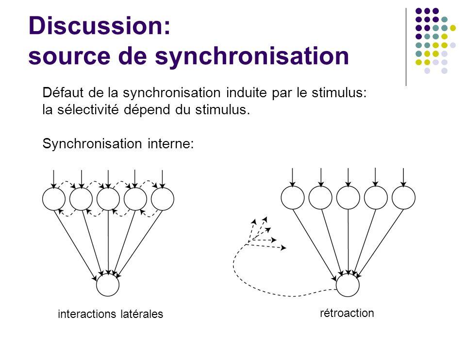 Discussion: source de synchronisation Défaut de la synchronisation induite par le stimulus: la sélectivité dépend du stimulus.