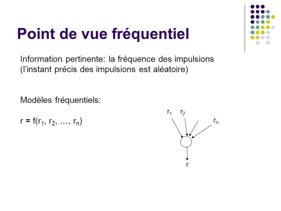 Point de vue fréquentiel Information pertinente: la fréquence des impulsions (linstant précis des impulsions est aléatoire) Modèles fréquentiels: r = f(r 1, r 2, …, r n ) r r1r1 r2r2 rnrn