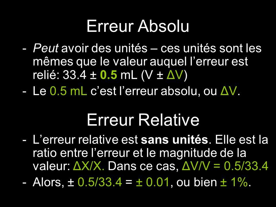 Erreur Absolu -Peut avoir des unités – ces unités sont les mêmes que le valeur auquel lerreur est relié: 33.4 ± 0.5 mL (V ± ΔV) -Le 0.5 mL cest lerreur absolu, ou ΔV.