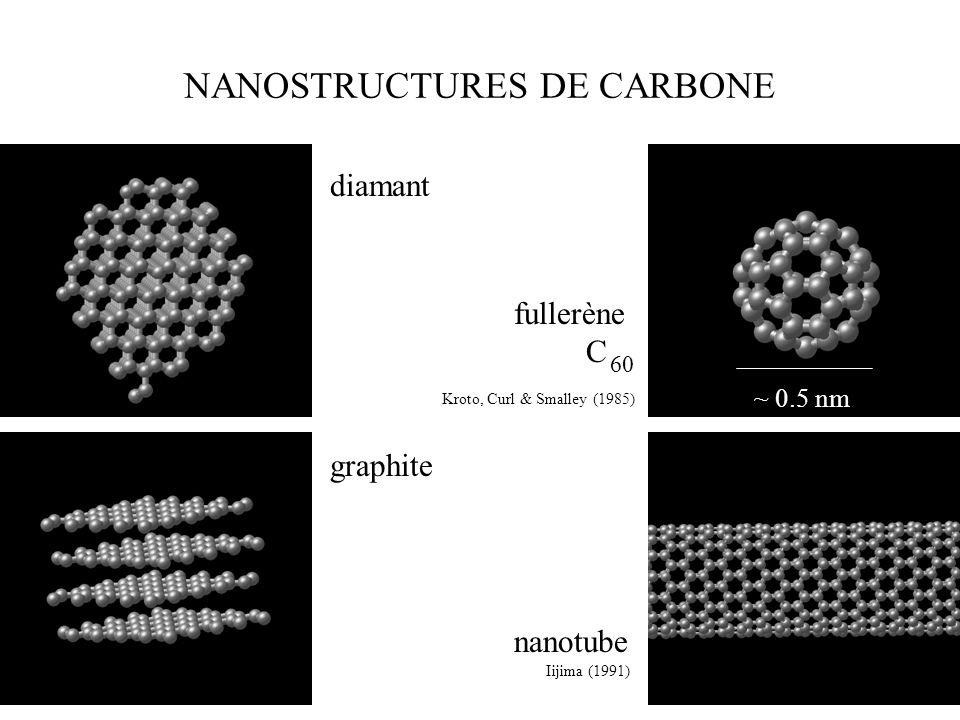 NANOSTRUCTURES DE CARBONE structure en éponge nanotube en anneau nanotube en hélice http://www.cochem2.tutkie.tut.ac.jp/Fuller/Fuller.html