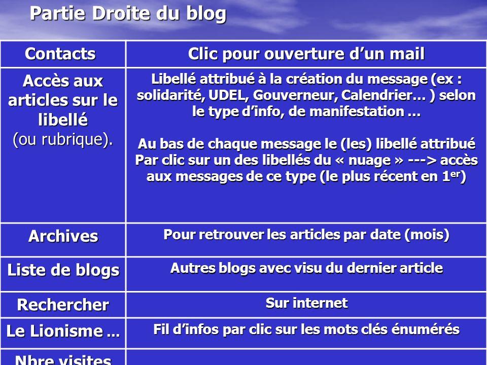 15 Partie Droite du blog Contacts Clic pour ouverture dun mail Accès aux articles sur le libellé (ou rubrique). Libellé attribué à la création du mess