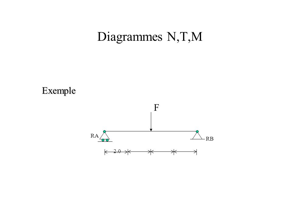 Diagrammes N,T,M Exemple 2.0 RA RB F