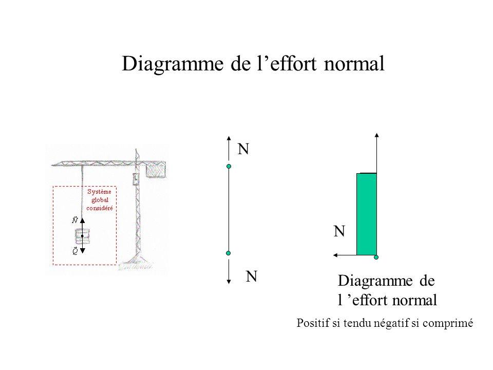 Diagramme de leffort normal dans un treillis 2 KN 3.54 KN 2.5 KN1.5 KN 2.12 KN 0.7 KN