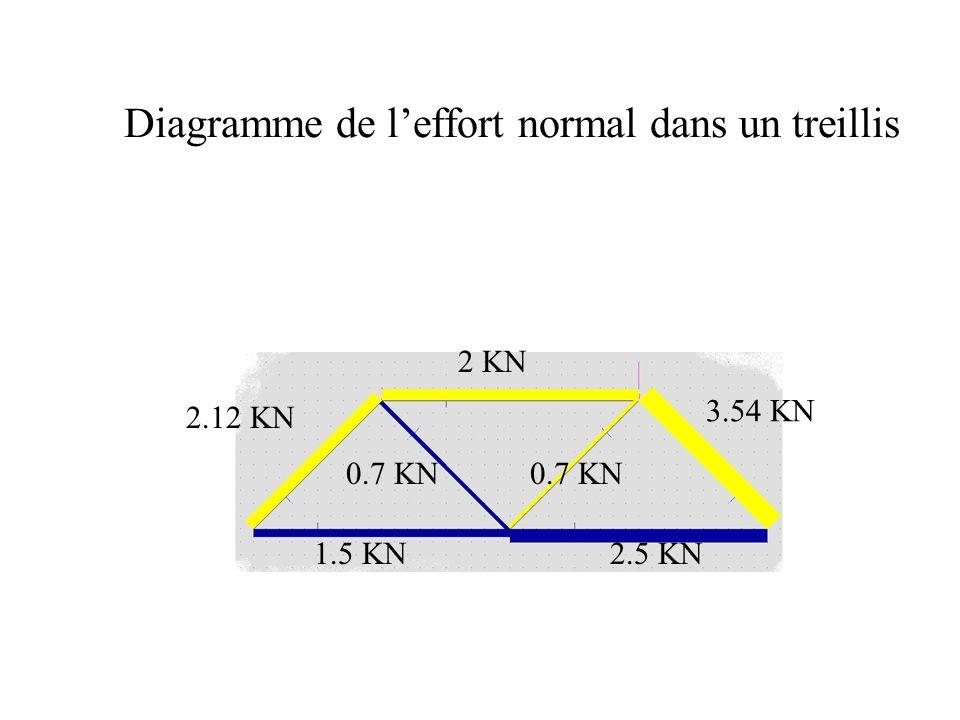 Diagramme de leffort normal A quoi sert le diagramme de l effort normal : A déterminer lintensité des efforts dans les barres: Si la barre est comprimée, il faut vérifier quelle ne flambera pas Si la barre est tendue, il faut vérifier que la contrainte élastique ne soit pas dépassée