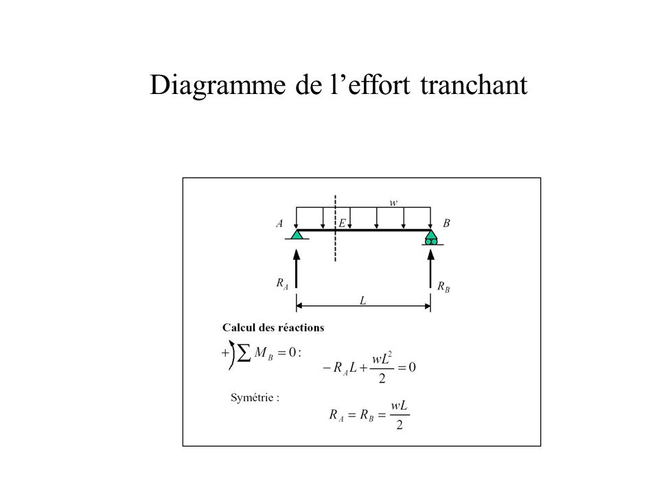Diagrammes N,T,M Exemple 2.0 RA F