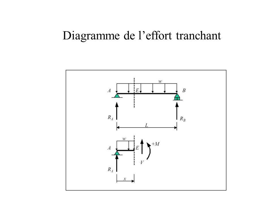Diagrammes N,T,M Exemple 2.0 RA Q1 Q2