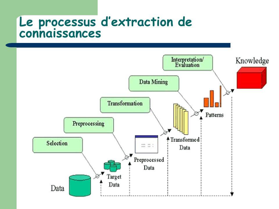 Le processus dextraction de connaissances