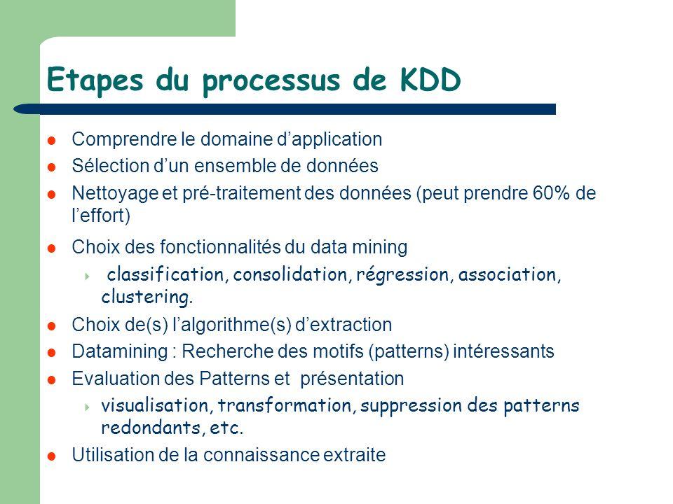 Etapes du processus de KDD Comprendre le domaine dapplication Sélection dun ensemble de données Nettoyage et pré-traitement des données (peut prendre