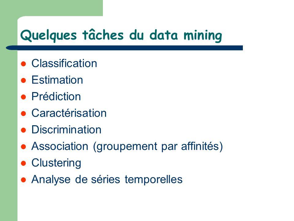 Quelques tâches du data mining Classification Estimation Prédiction Caractérisation Discrimination Association (groupement par affinités) Clustering A
