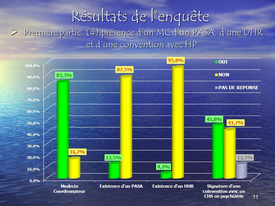 Résultats de lenquête Première partie (4):présence dun MC dun PASA, dune UHR et dune convention avec HP Première partie (4):présence dun MC dun PASA,