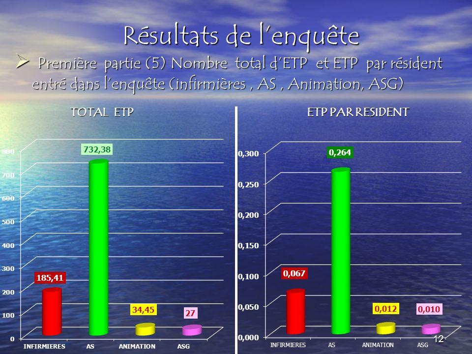 Résultats de lenquête Première partie (5) Nombre total dETP et ETP par résident entré dans lenquête (infirmières, AS, Animation, ASG) Première partie