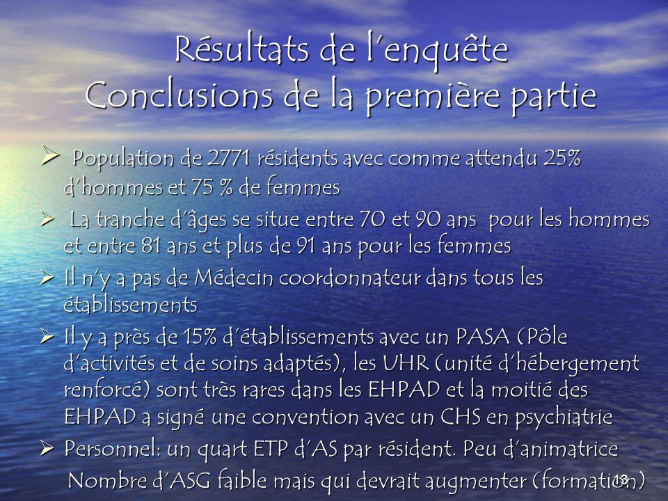 Résultats de lenquête Conclusions de la première partie Population de 2771 résidents avec comme attendu 25% dhommes et 75 % de femmes Population de 27