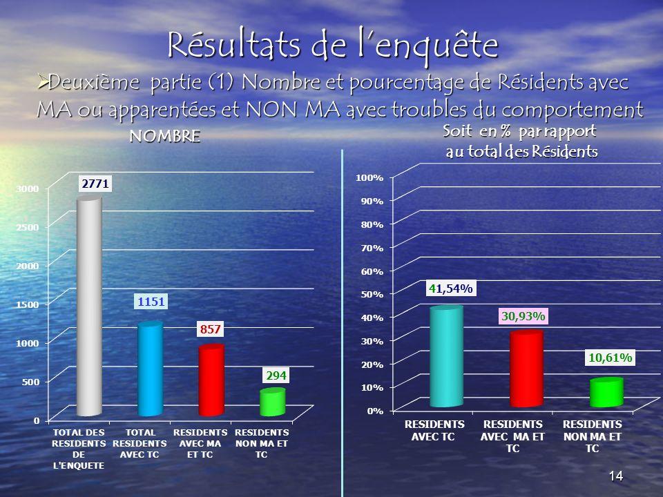 Résultats de lenquête Deuxième partie (1) Nombre et pourcentage de Résidents avec MA ou apparentées et NON MA avec troubles du comportement Deuxième p