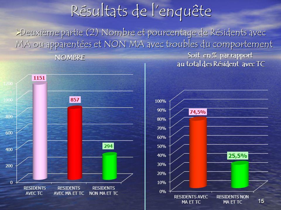 Résultats de lenquête Deuxième partie (2) Nombre et pourcentage de Résidents avec MA ou apparentées et NON MA avec troubles du comportement Deuxième p
