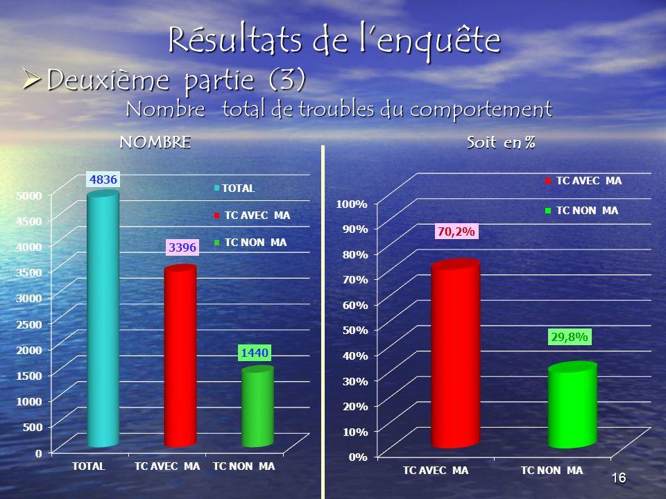 Deuxième partie (3) Deuxième partie (3) Résultats de lenquête Nombre total de troubles du comportement NOMBRE Soit en % 16