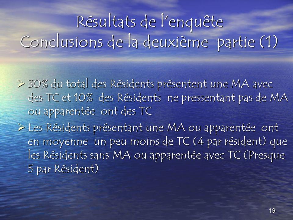 Résultats de lenquête Conclusions de la deuxième partie (1) 30% du total des Résidents présentent une MA avec des TC et 10% des Résidents ne pressentant pas de MA ou apparentée ont des TC 30% du total des Résidents présentent une MA avec des TC et 10% des Résidents ne pressentant pas de MA ou apparentée ont des TC Les Résidents présentant une MA ou apparentée ont en moyenne un peu moins de TC (4 par résident) que les Résidents sans MA ou apparentée avec TC (Presque 5 par Résident) Les Résidents présentant une MA ou apparentée ont en moyenne un peu moins de TC (4 par résident) que les Résidents sans MA ou apparentée avec TC (Presque 5 par Résident) 19