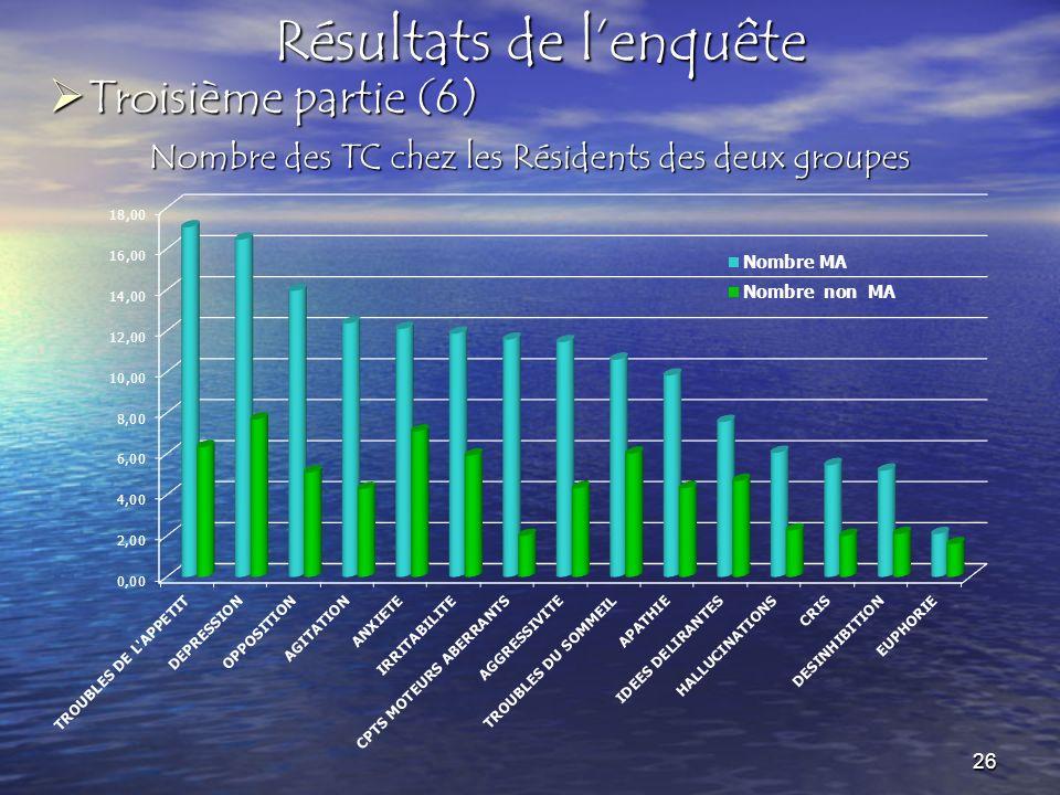 Résultats de lenquête Nombre des TC chez les Résidents des deux groupes Troisième partie (6) Troisième partie (6) 26