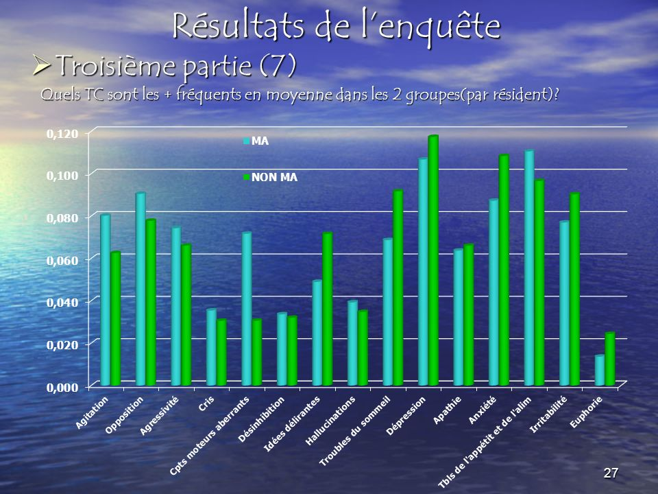 Résultats de lenquête Quels TC sont les + fréquents en moyenne dans les 2 groupes(par résident)? Troisième partie (7) Troisième partie (7) 27