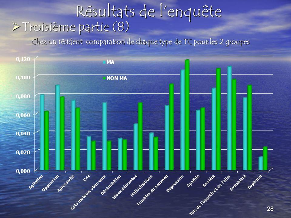 Résultats de lenquête Chez un résident comparaison de chaque type de TC pour les 2 groupes Troisième partie (8) Troisième partie (8) 28