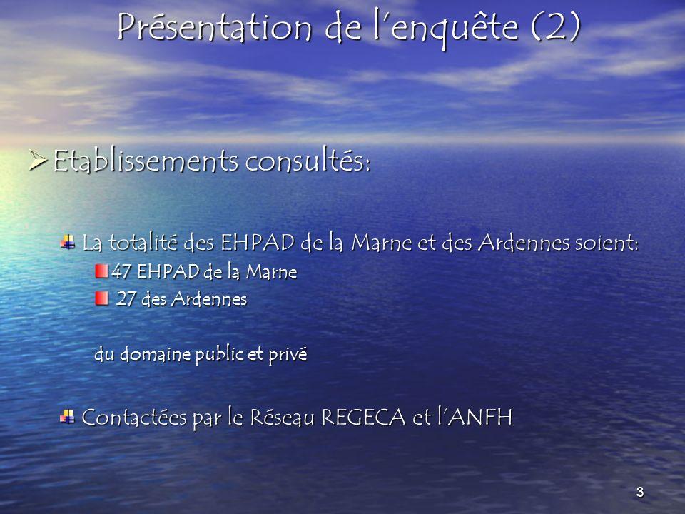 Etablissements consultés: Etablissements consultés: La totalité des EHPAD de la Marne et des Ardennes soient: 47 EHPAD de la Marne 27 des Ardennes 27