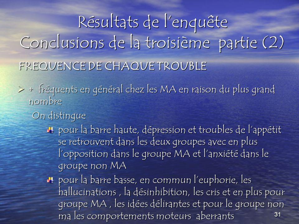 Résultats de lenquête Conclusions de la troisième partie (2) + fréquents en général chez les MA en raison du plus grand nombre + fréquents en général chez les MA en raison du plus grand nombre On distingue pour la barre haute, dépression et troubles de lappétit se retrouvent dans les deux groupes avec en plus lopposition dans le groupe MA et lanxiété dans le groupe non MA pour la barre basse, en commun leuphorie, les hallucinations, la désinhibition, les cris et en plus pour groupe MA, les idées délirantes et pour le groupe non ma les comportements moteurs aberrants FREQUENCE DE CHAQUE TROUBLE 31