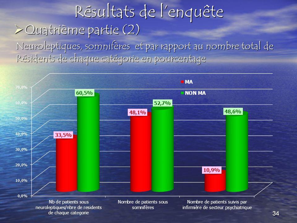 Résultats de lenquête Neuroleptiques, somnifères et par rapport au nombre total de Résidents de chaque catégorie en pourcentage Quatrième partie (2) Q