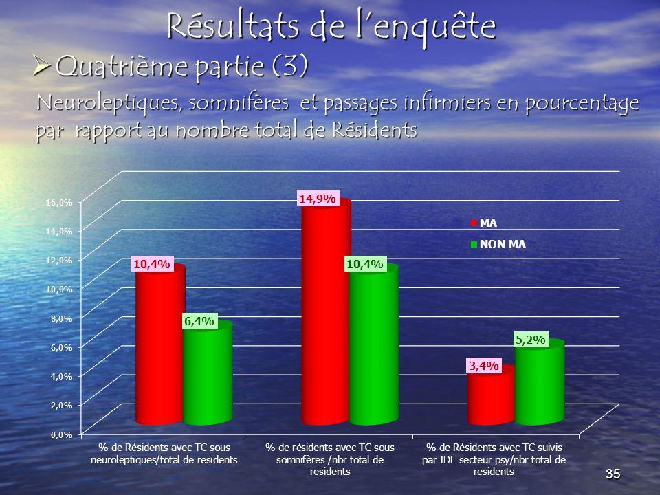 Résultats de lenquête Neuroleptiques, somnifères et passages infirmiers en pourcentage par rapport au nombre total de Résidents Quatrième partie (3) Q