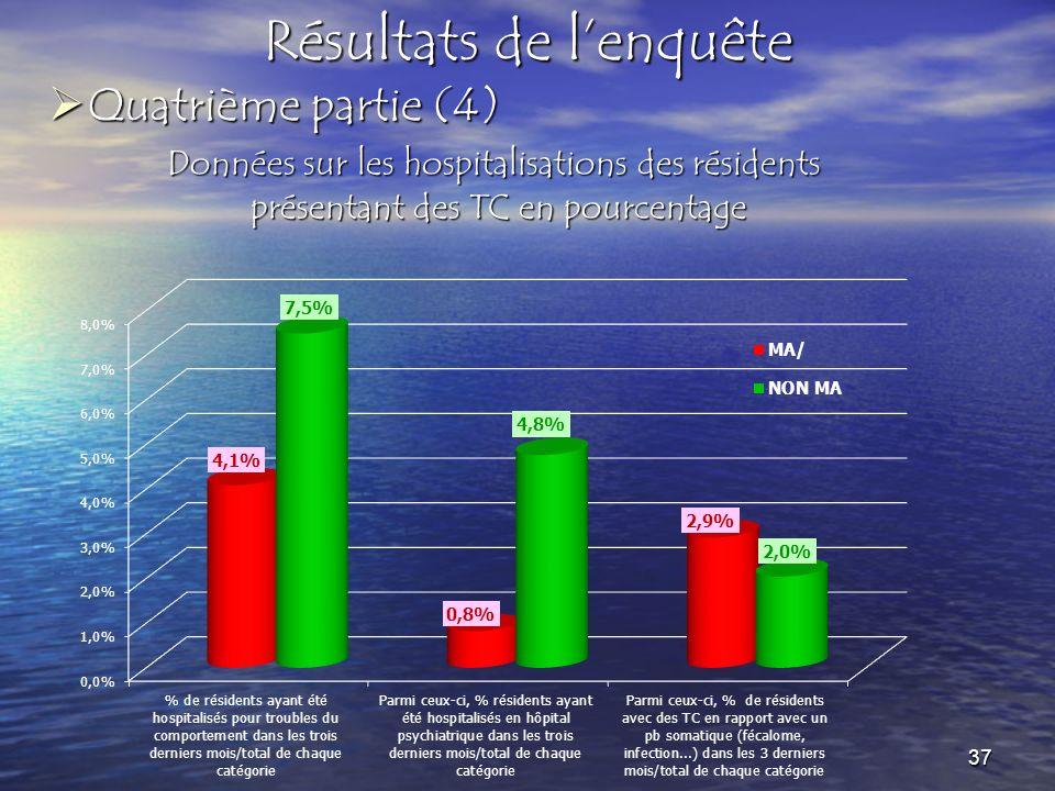 Quatrième partie (4) Quatrième partie (4) Résultats de lenquête Données sur les hospitalisations des résidents présentant des TC en pourcentage présentant des TC en pourcentage 37