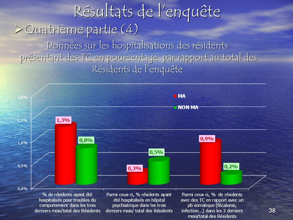 Quatrième partie (4) Quatrième partie (4) Résultats de lenquête Données sur les hospitalisations des résidents présentant des TC en pourcentage par rapport au total des Résidents de lenquête présentant des TC en pourcentage par rapport au total des Résidents de lenquête 38