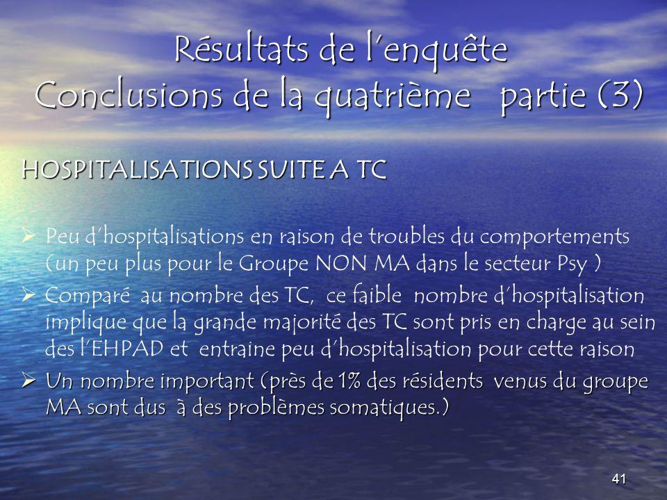 Résultats de lenquête Conclusions de la quatrième partie (3) HOSPITALISATIONS SUITE A TC Peu dhospitalisations en raison de troubles du comportements
