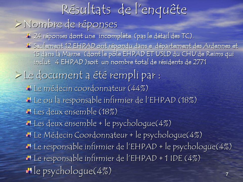 Nombre de réponses Nombre de réponses 24 réponses dont une incomplète (pas le détail des TC). Seulement 12 EHPAD ont répondu dans e département des Ar