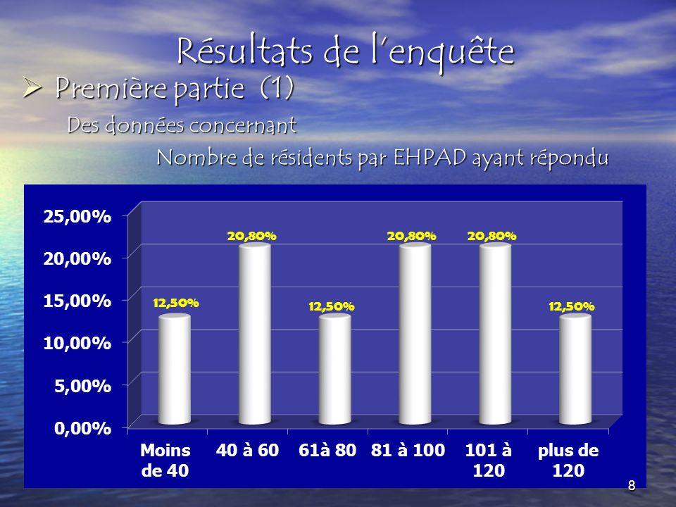 Résultats de lenquête P Première partie (2) Des données concernant le sexe des résidents des EHPAD NOMBRE SOIT EN % 9