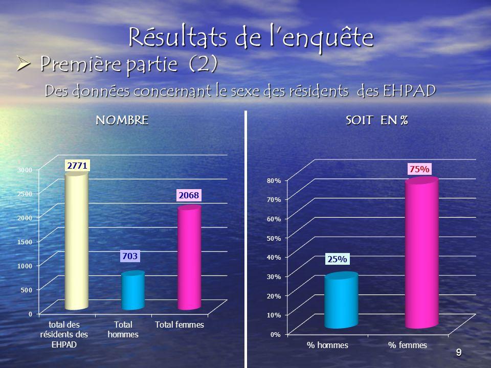 Résultats de lenquête Première partie (3) Première partie (3) Age moyen résidents inclus dans cette enquête 10