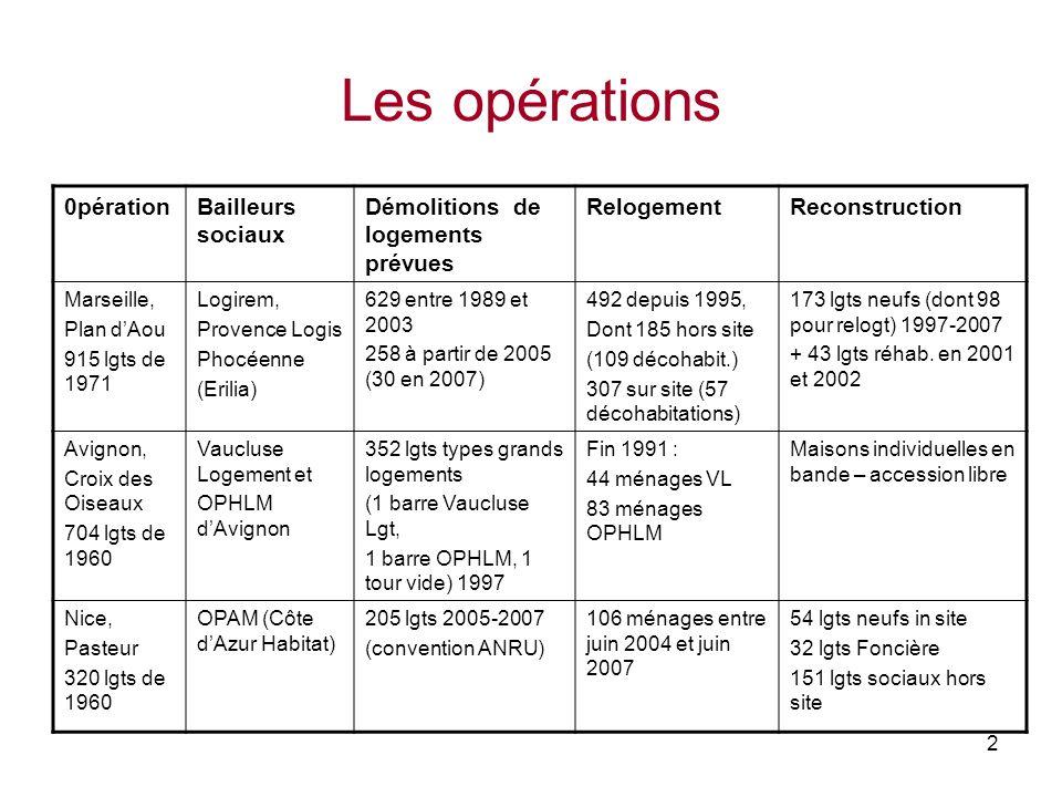 2 Les opérations 0pérationBailleurs sociaux Démolitions de logements prévues RelogementReconstruction Marseille, Plan dAou 915 lgts de 1971 Logirem, P