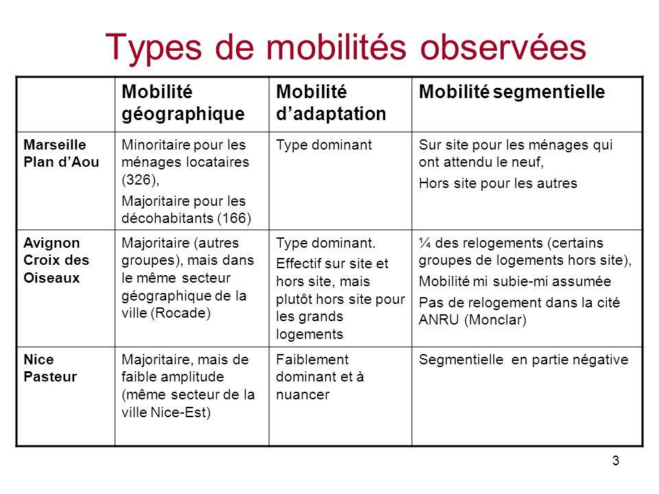 3 Types de mobilités observées Mobilité géographique Mobilité dadaptation Mobilité segmentielle Marseille Plan dAou Minoritaire pour les ménages locat