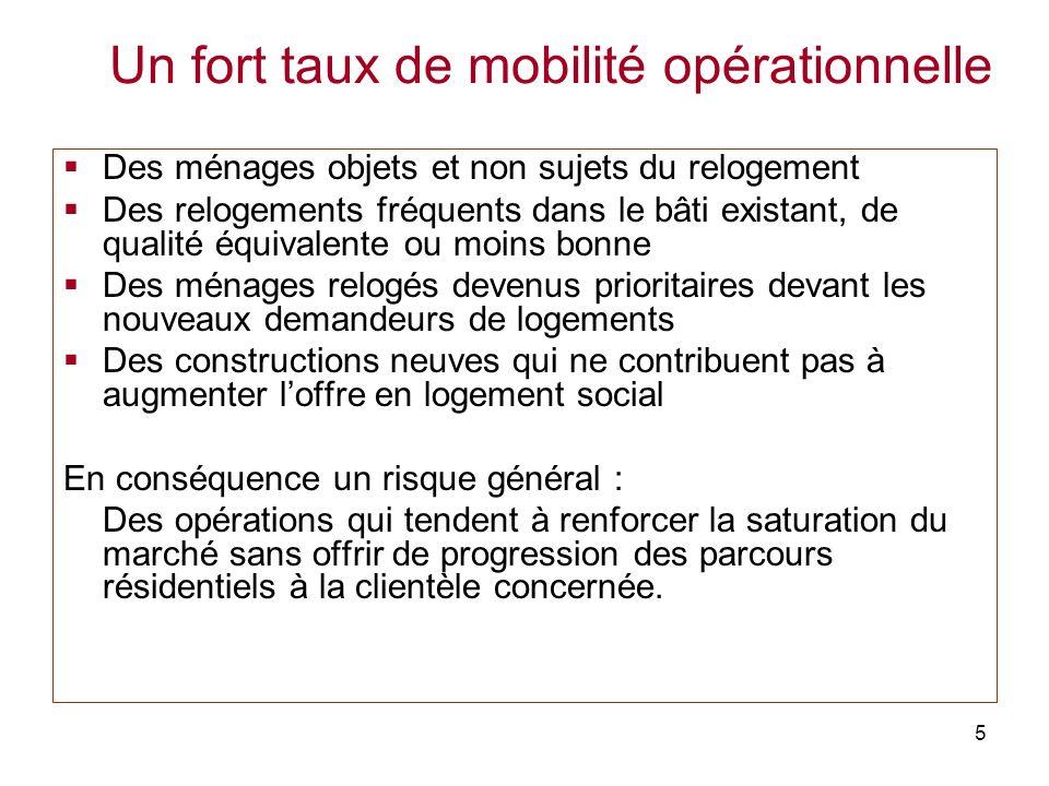 5 Un fort taux de mobilité opérationnelle Des ménages objets et non sujets du relogement Des relogements fréquents dans le bâti existant, de qualité é