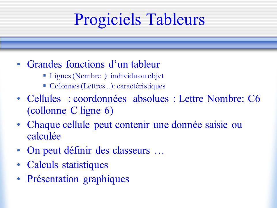 Progiciels Tableurs Grandes fonctions dun tableur Lignes (Nombre ): individu ou objet Colonnes (Lettres..): caractéristiques Cellules : coordonnées ab