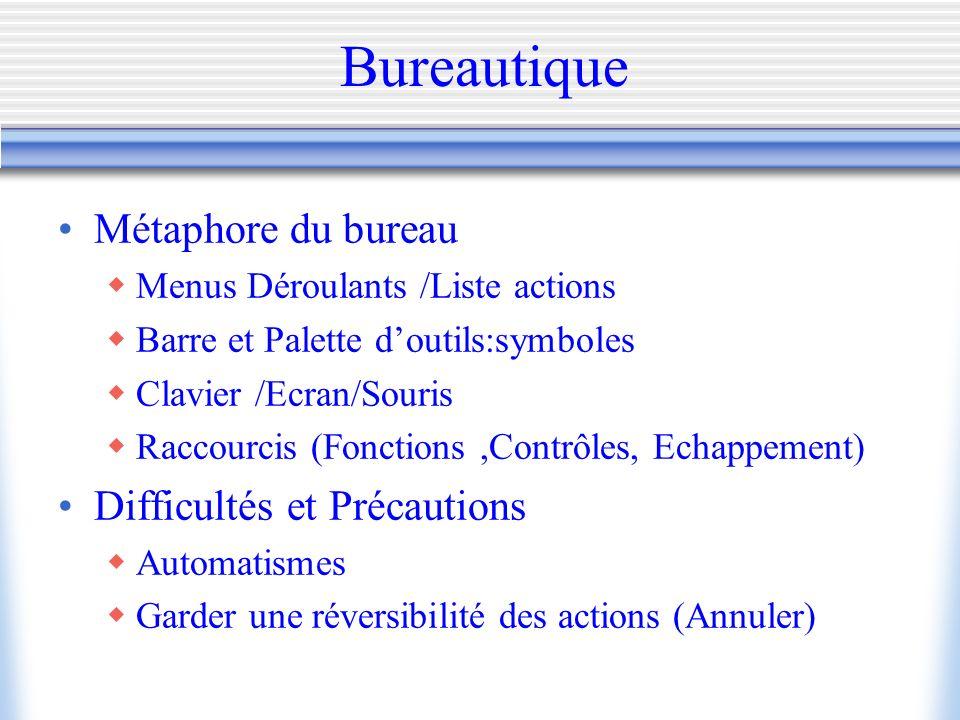 Bureautique Métaphore du bureau Menus Déroulants /Liste actions Barre et Palette doutils:symboles Clavier /Ecran/Souris Raccourcis (Fonctions,Contrôle