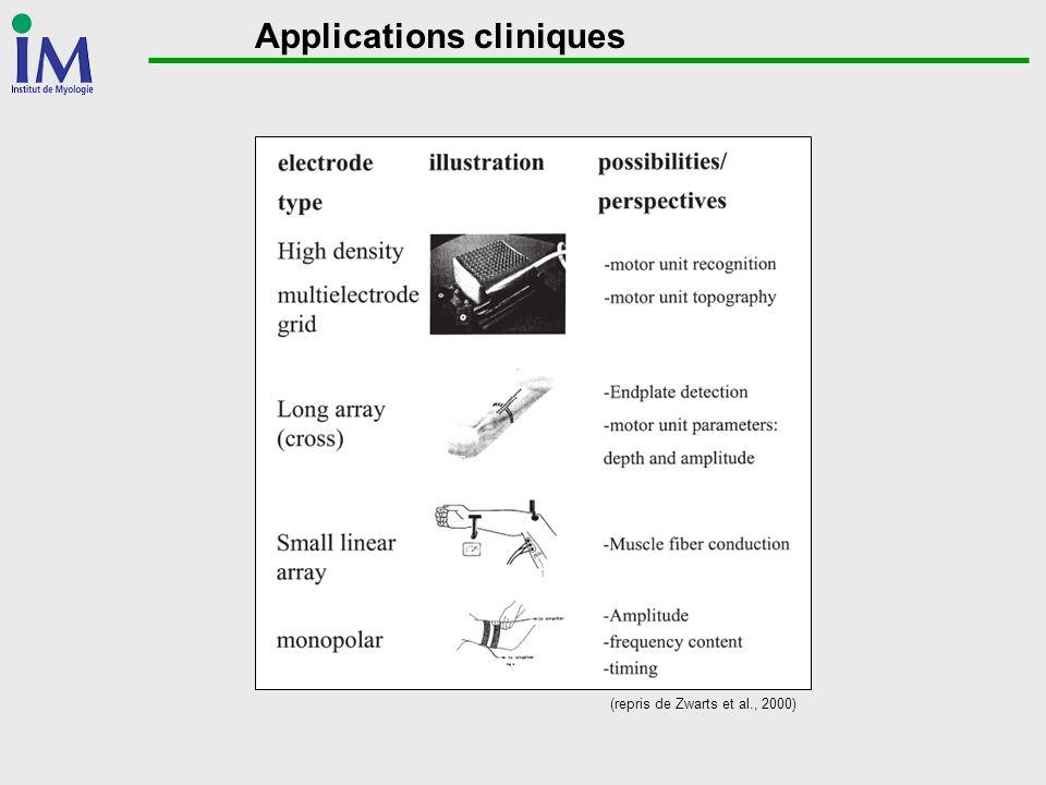 Applications cliniques (repris de Zwarts et al., 2000)
