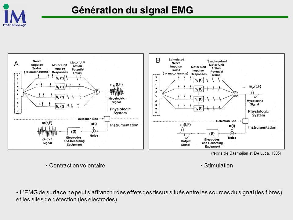 Génération du signal EMG Contraction volontaire Stimulation (repris de Basmajian et De Luca, 1985) L'EMG de surface ne peut s'affranchir des effets de