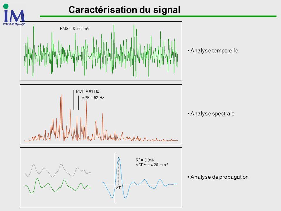 Pathologies neuromusculaires Domaine temporel: augmentation de l amplitude pour un niveau de force absolu (en daN) diminution de l amplitude pour un niveau de force relatif (en %MVC) diminution de l efficience neuromusculaire modifications des tissus péri-et intra-musculaires Domaine fréquentiel: plus de composantes haute-fréquences dans les myopathies plus de composantes basse-fréquences dans les neuropathies nombre d études restreint: pas de conclusions définitives Modifications de la propagation: diminution de la VCPA dans les myopathies comportement variable dans les neuropathies atrophie ou dénervation (sélective) des fibres musculaires troubles de la conduction