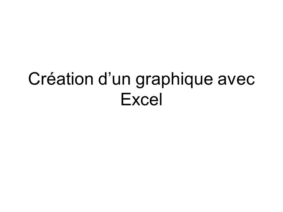 Création dun graphique avec Excel