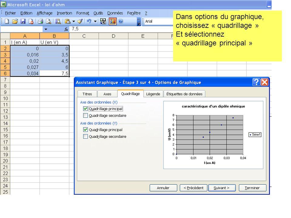 Dans options du graphique, choisissez « quadrillage » Et sélectionnez « quadrillage principal »
